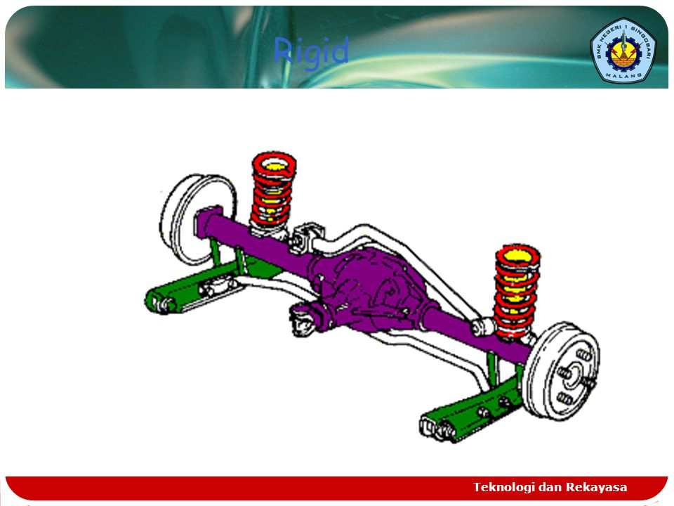 Teknologi dan Rekayasa Suspensi  Konstruksi  Rigid  Independent  Multi Link Suspension  Center Wishbone  Komponen  Spring : Leaf Spring, Coil Spring, Torsion Bar  Shock Absorber : Single Action, Double Action, Gas Type Shock Absorber  Stabilizer