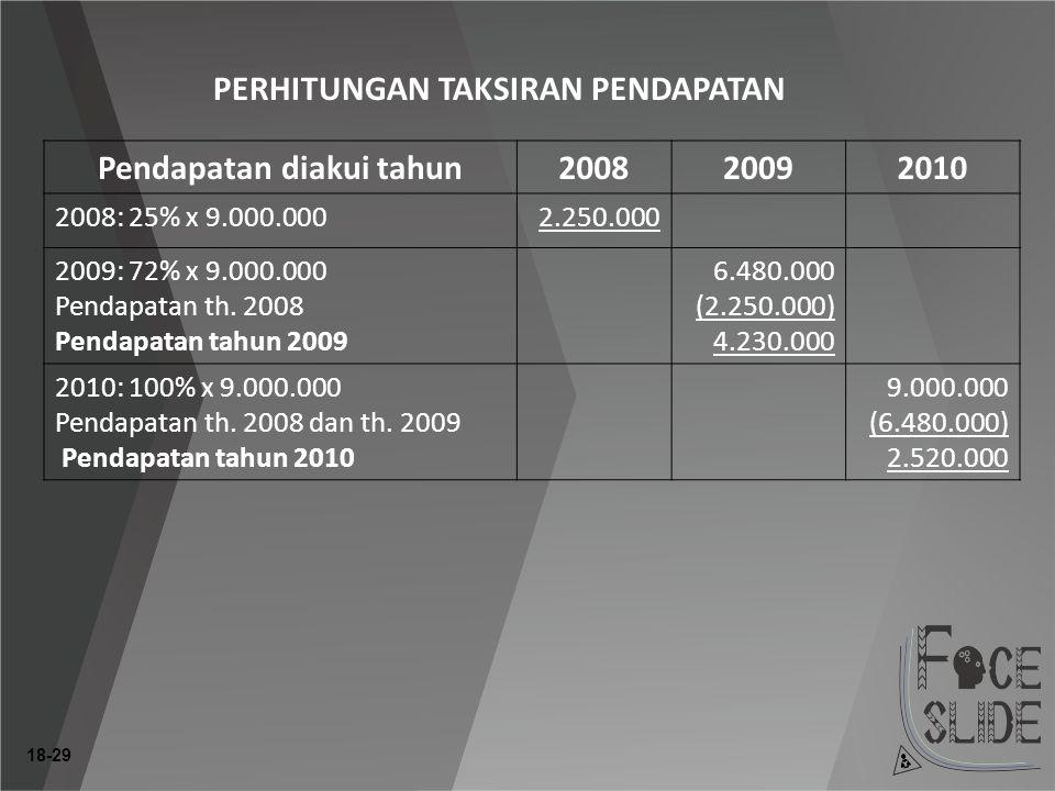 18-29 PERHITUNGAN TAKSIRAN PENDAPATAN Pendapatan diakui tahun200820092010 2008: 25% x 9.000.0002.250.000 2009: 72% x 9.000.000 Pendapatan th.