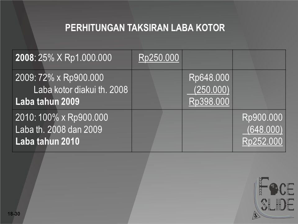 18-30 PERHITUNGAN TAKSIRAN LABA KOTOR 2008 : 25% X Rp1.000.000 Rp250.000 2009: 72% x Rp900.000 Laba kotor diakui th.