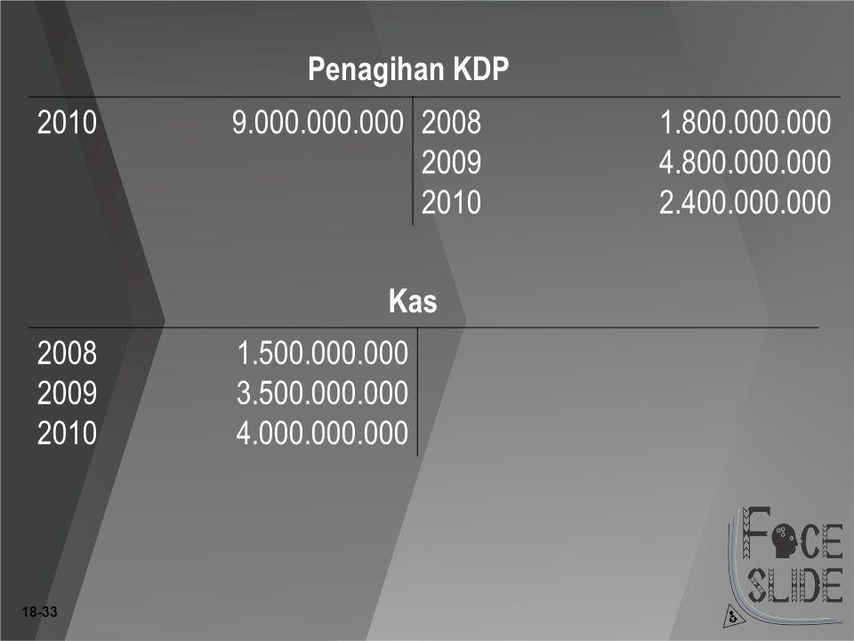 18-33 Penagihan KDP 20109.000.000.0002008 2009 2010 1.800.000.000 4.800.000.000 2.400.000.000 Kas 2008 2009 2010 1.500.000.000 3.500.000.000 4.000.000.000