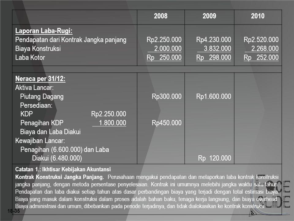 18-35 200820092010 Laporan Laba-Rugi: Pendapatan dari Kontrak Jangka panjang Biaya Konstruksi Laba Kotor Rp2.250.000 2.000.000 Rp 250.000 Rp4.230.000 3.832.000 Rp 298.000 Rp2.520.000 2.268.000 Rp 252.000 Neraca per 31/12: Aktiva Lancar: Piutang Dagang Persediaan: KDPRp2.250.000 Penagihan KDP 1.800.000 Biaya dan Laba Diakui Kewajiban Lancar: Penagihan (6.600.000) dan Laba Diakui (6.480.000) Rp300.000 Rp450.000 Rp1.600.000 Rp 120.000 Catatan 1.: Ikhtisar Kebijakan Akuntansi Kontrak Konstruksi Jangka Panjang.