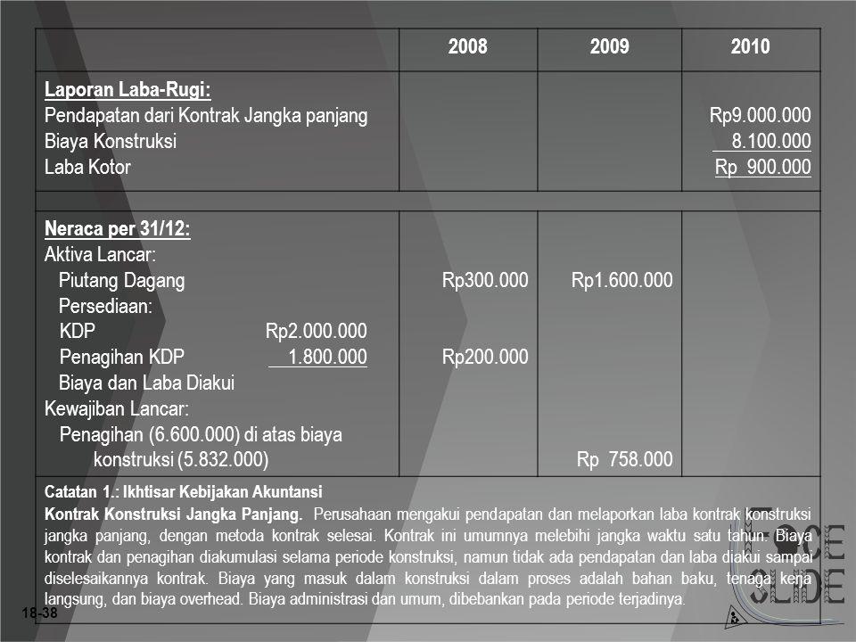 18-38 200820092010 Laporan Laba-Rugi: Pendapatan dari Kontrak Jangka panjang Biaya Konstruksi Laba Kotor Rp9.000.000 8.100.000 Rp 900.000 Neraca per 31/12: Aktiva Lancar: Piutang Dagang Persediaan: KDPRp2.000.000 Penagihan KDP 1.800.000 Biaya dan Laba Diakui Kewajiban Lancar: Penagihan (6.600.000) di atas biaya konstruksi (5.832.000) Rp300.000 Rp200.000 Rp1.600.000 Rp 758.000 Catatan 1.: Ikhtisar Kebijakan Akuntansi Kontrak Konstruksi Jangka Panjang.
