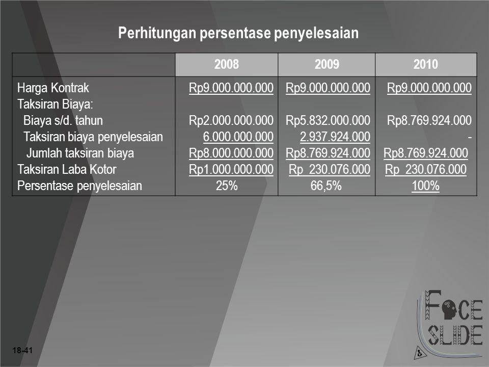 18-41 Perhitungan persentase penyelesaian 200820092010 Harga Kontrak Taksiran Biaya: Biaya s/d.