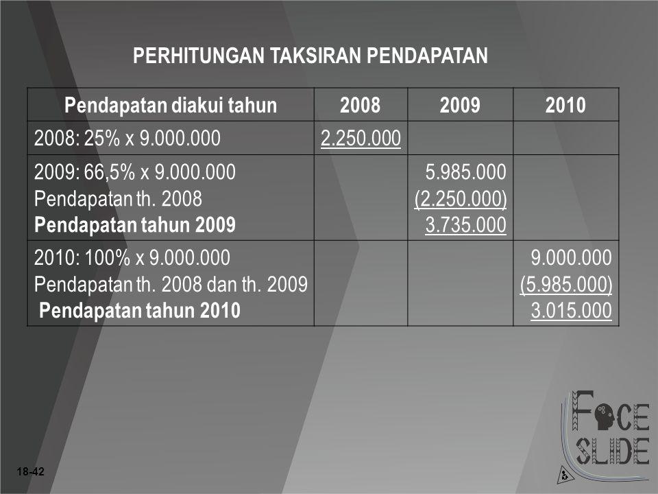 18-42 PERHITUNGAN TAKSIRAN PENDAPATAN Pendapatan diakui tahun200820092010 2008: 25% x 9.000.0002.250.000 2009: 66,5% x 9.000.000 Pendapatan th.