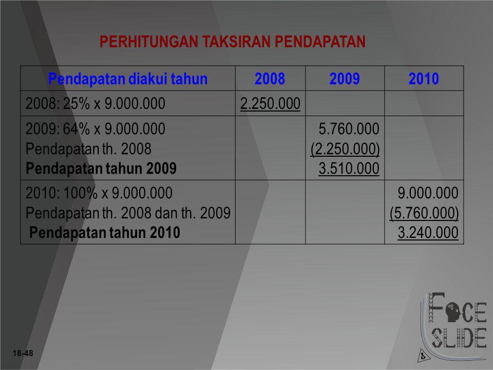 18-48 PERHITUNGAN TAKSIRAN PENDAPATAN Pendapatan diakui tahun200820092010 2008: 25% x 9.000.0002.250.000 2009: 64% x 9.000.000 Pendapatan th.