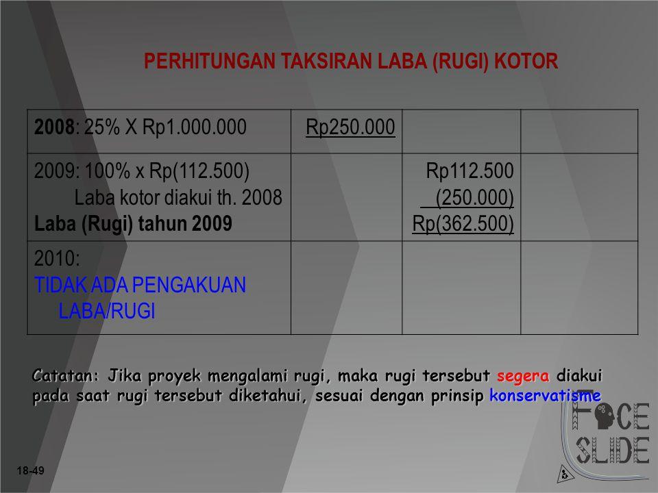 18-49 PERHITUNGAN TAKSIRAN LABA (RUGI) KOTOR 2008 : 25% X Rp1.000.000 Rp250.000 2009: 100% x Rp(112.500) Laba kotor diakui th.