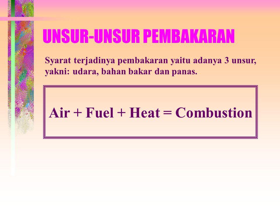 UNSUR-UNSUR PEMBAKARAN Syarat terjadinya pembakaran yaitu adanya 3 unsur, yakni: udara, bahan bakar dan panas.
