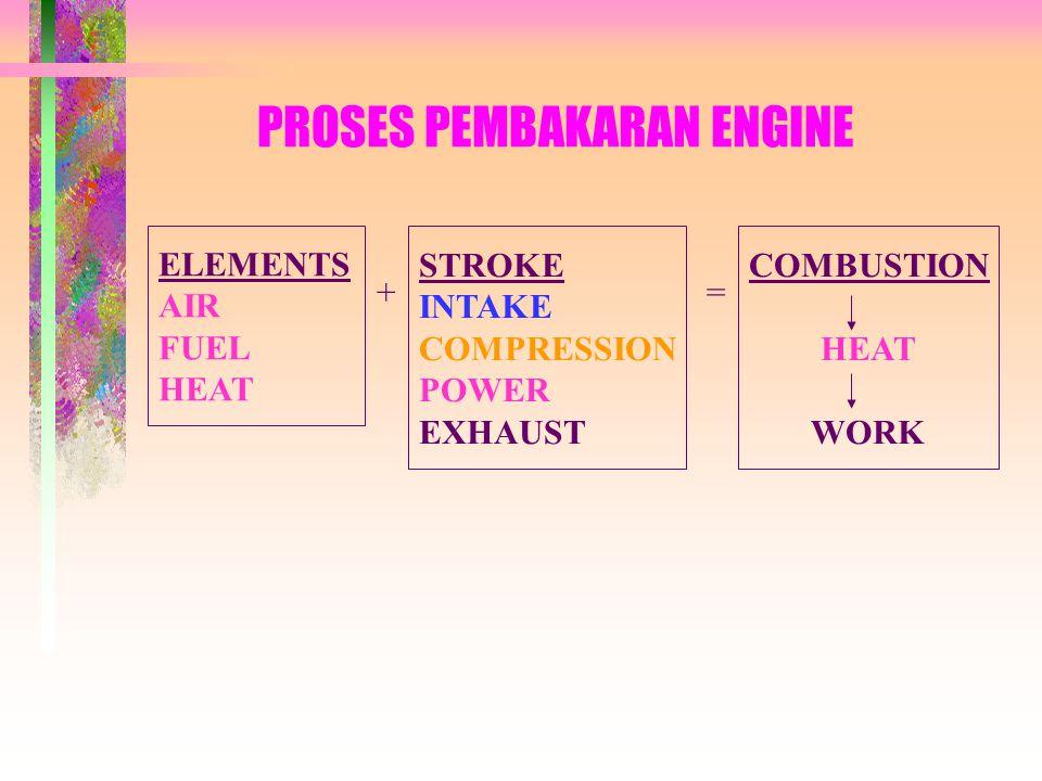 PROSES PEMBAKARAN ENGINE ELEMENTS AIR FUEL HEAT + STROKE INTAKE COMPRESSION POWER EXHAUST = COMBUSTION HEAT WORK