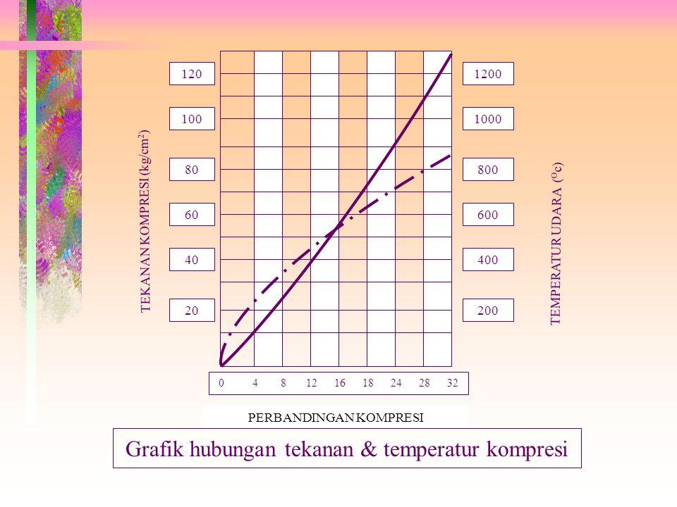 0 4 8 12 16 18 24 28 32 20 60 80 100 120 40 200 400 800 1000 1200 600 PERBANDINGAN KOMPRESI TEKANAN KOMPRESI (kg/cm 2 ) TEMPERATUR UDARA ( O c) Grafik hubungan tekanan & temperatur kompresi