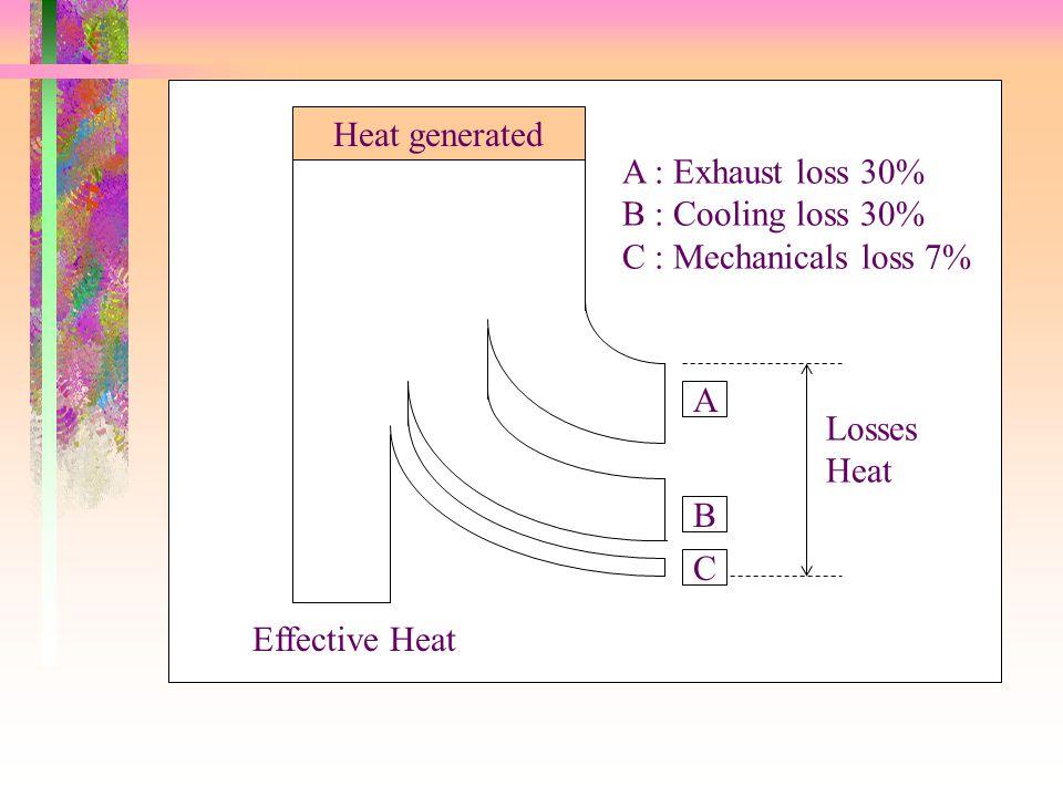 Heat generated A C B Losses Heat Effective Heat A : Exhaust loss 30% B : Cooling loss 30% C : Mechanicals loss 7%