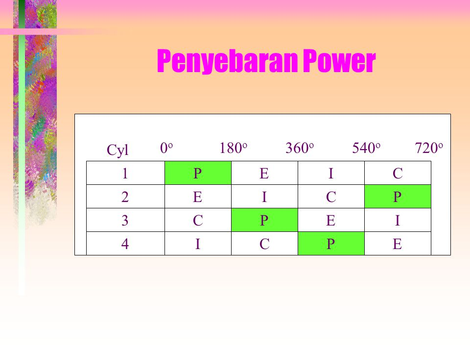 Penyebaran Power 1 3 4 2 P EI P C C I C E EP EC P I I Cyl 0o0o 360 o 540 o 720 o 180 o