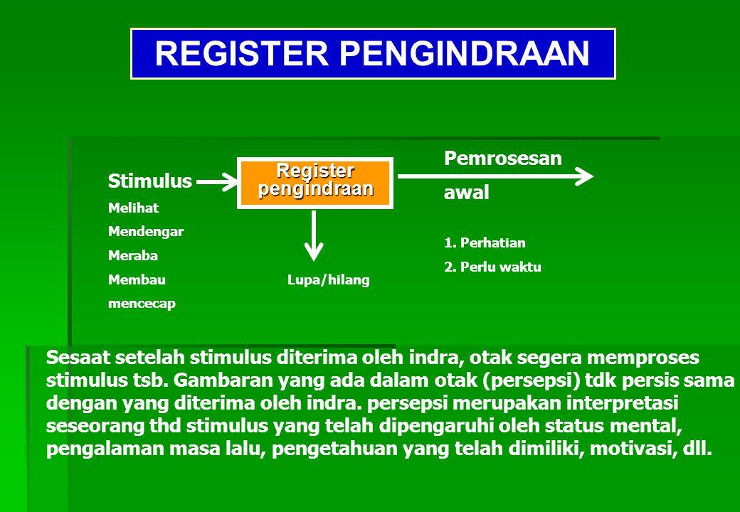 SKEMA PEMROSESAN INFORMASI Register Register pengindraa n Pemrosesan awal 1.Perhatian 2.Perlu waktu Memori jangka panjang Memori jangka pendek Stimulu