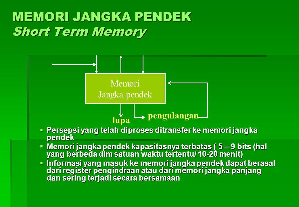 Agar informasi tidak hilang/lupa dilakukan pemrosesan dengan membangkitkan perhatian, antara lain : A. untuk komunikasi lisan 1.Mengulang 2.Mengeraska