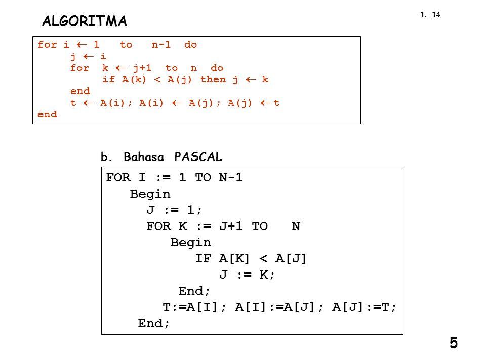 141. b. Bahasa PASCAL FOR I := 1 TO N-1 Begin J := 1; FOR K := J+1 TO N Begin IF A[K] < A[J] J := K; End; T:=A[I]; A[I]:=A[J]; A[J]:=T; End; ALGORITMA