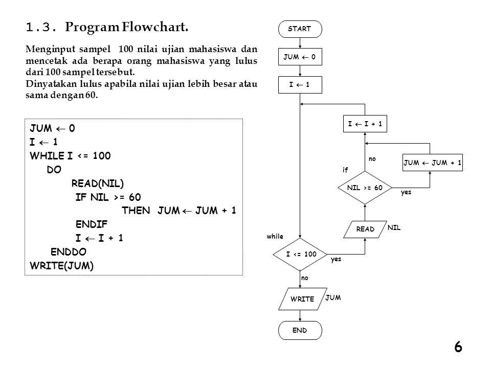 1.3. Program Flowchart. START JUM  0 READ I  1 I  I + 1 JUM  JUM + 1 NIL >= 60 NIL I <= 100 WRITE JUM END yes no while if yes no Menginput sampel