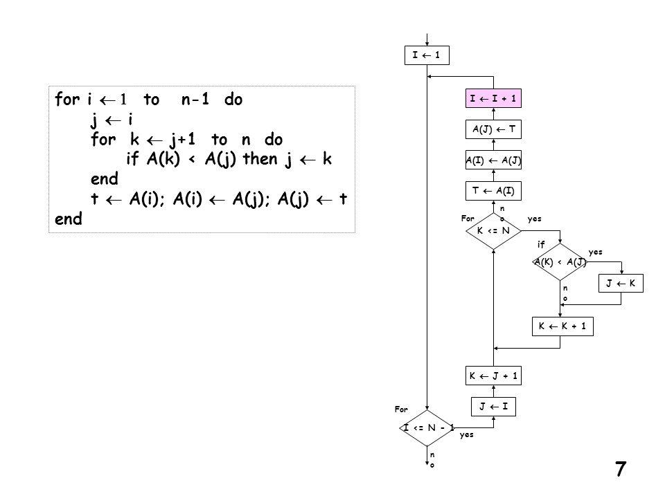 for i  to n-1 do j  i for k  j+1 to n do if A(k) < A(j) then j  k end t  A(i); A(i)  A(j); A(j)  t end T  A(I) I  1 K  K + 1 A(K) < A(J)