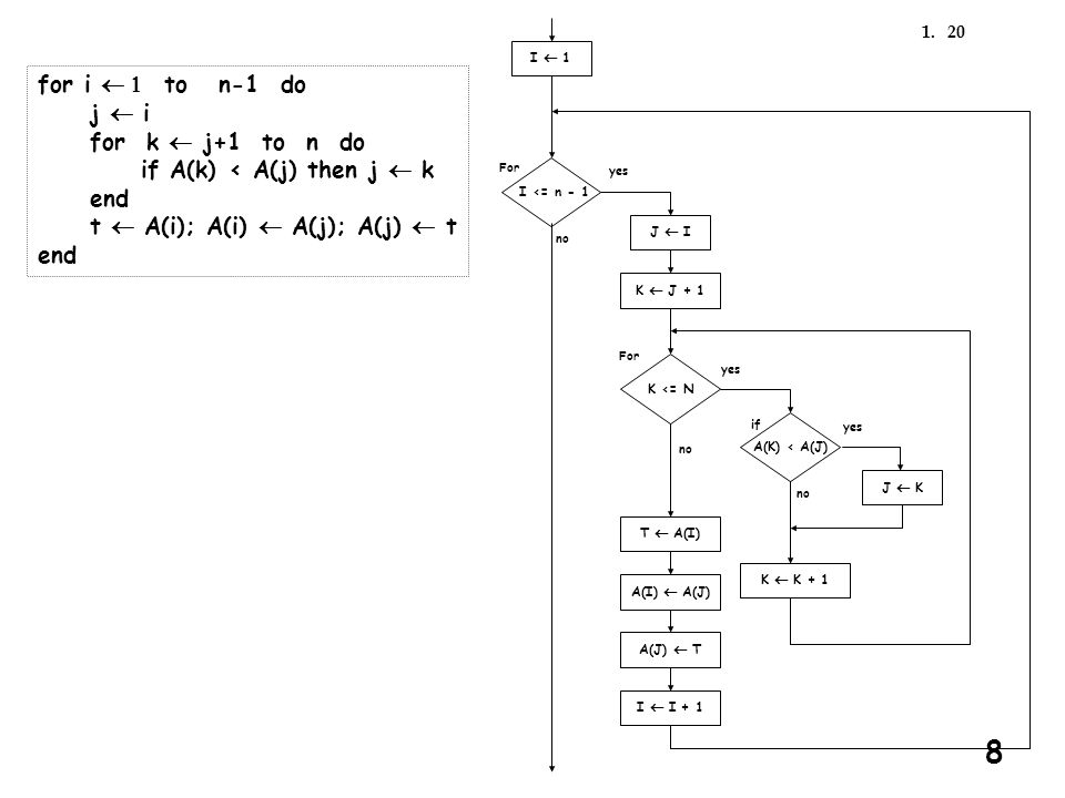 201. for i  to n-1 do j  i for k  j+1 to n do if A(k) < A(j) then j  k end t  A(i); A(i)  A(j); A(j)  t end T  A(I) I  1 K  K + 1 A(K) <