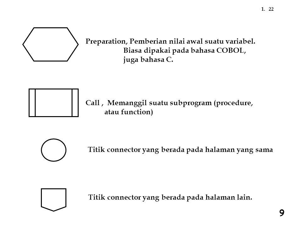 221. Preparation, Pemberian nilai awal suatu variabel. Biasa dipakai pada bahasa COBOL, juga bahasa C. Call, Memanggil suatu subprogram (procedure, at