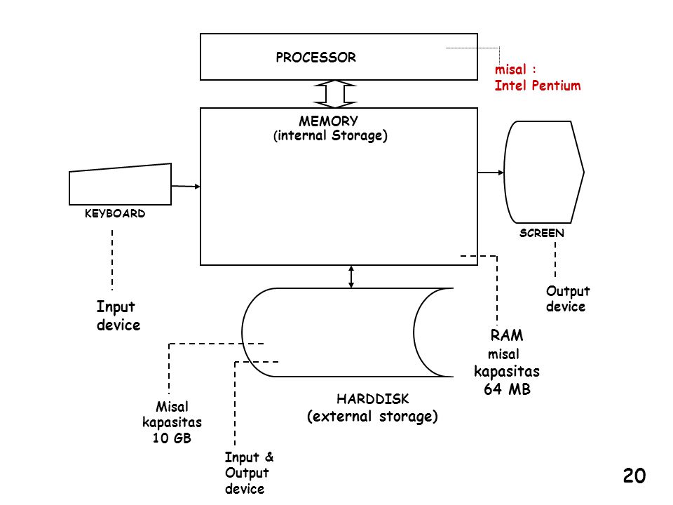 misal : Intel Pentium PROCESSOR MEMORY ( internal Storage) SCREEN KEYBOARD HARDDISK (external storage) RAM misal kapasitas 64 MB Input device Misal ka
