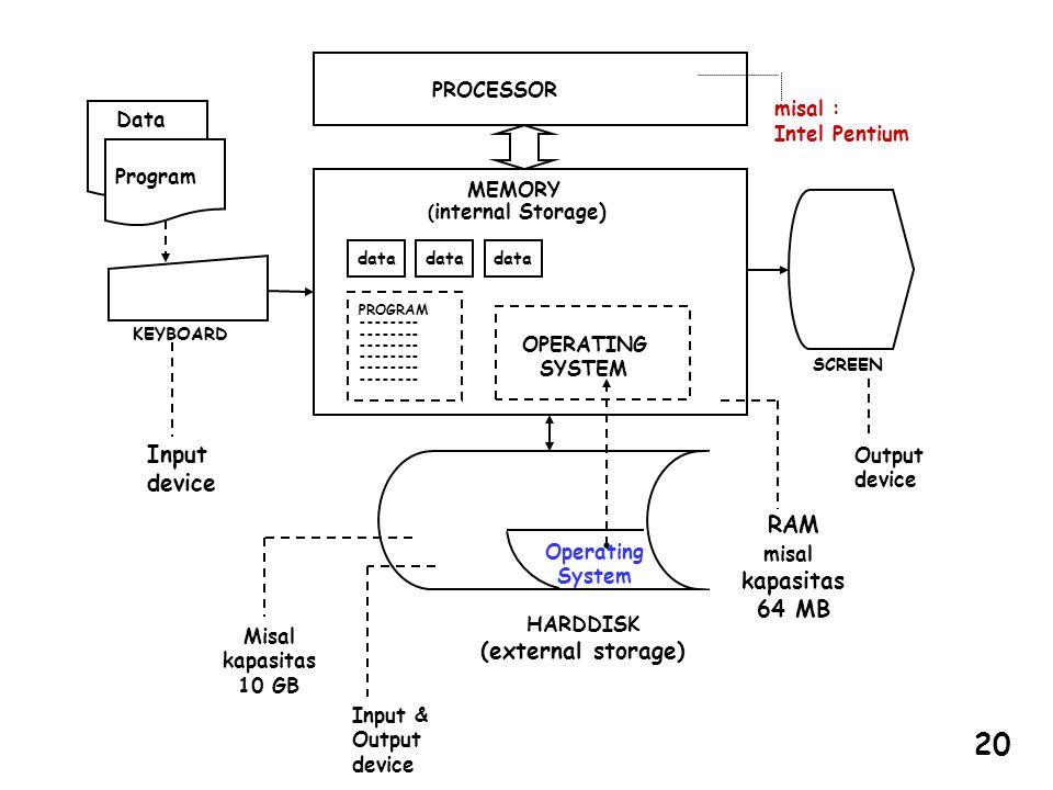 misal : Intel Pentium Data Operating System OPERATING SYSTEM PROGRAM -------- data PROCESSOR MEMORY ( internal Storage) SCREEN KEYBOARD HARDDISK (exte