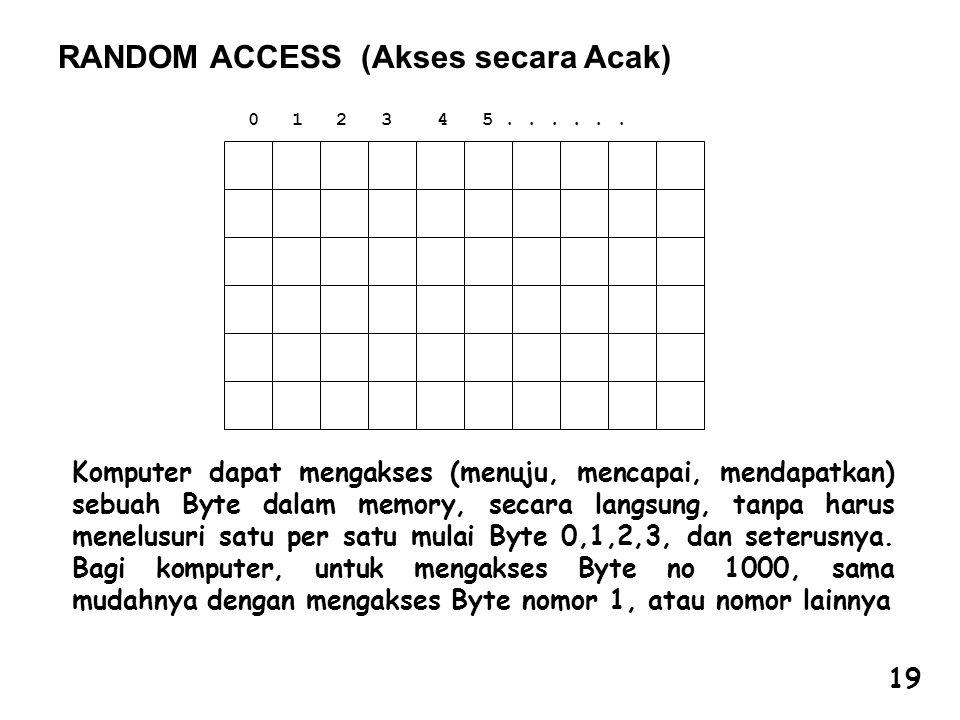 RANDOM ACCESS (Akses secara Acak) 0 1 2 3 4 5...... Komputer dapat mengakses (menuju, mencapai, mendapatkan) sebuah Byte dalam memory, secara langsung