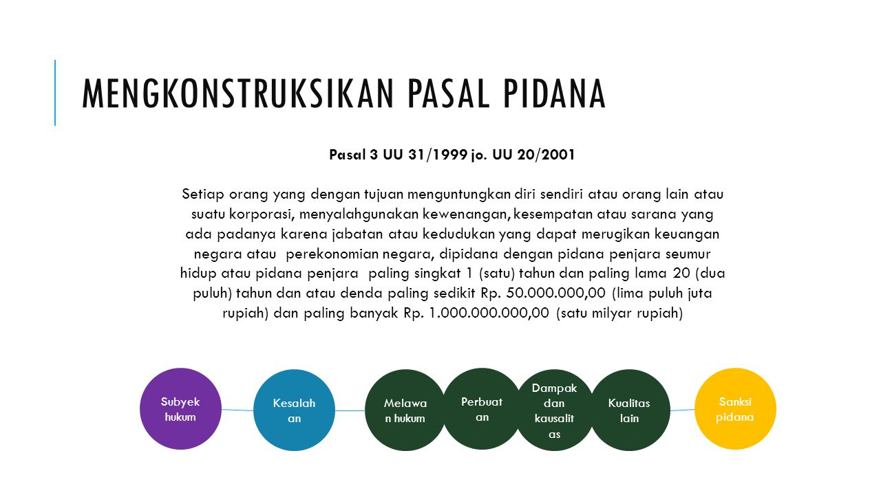 MENGKONSTRUKSIKAN PASAL PIDANA Subyek hukum Melawa n hukum Kesalah an Dampak dan kausalit as Perbuat an Kualitas lain Sanksi pidana Pasal 3 UU 31/1999 jo.