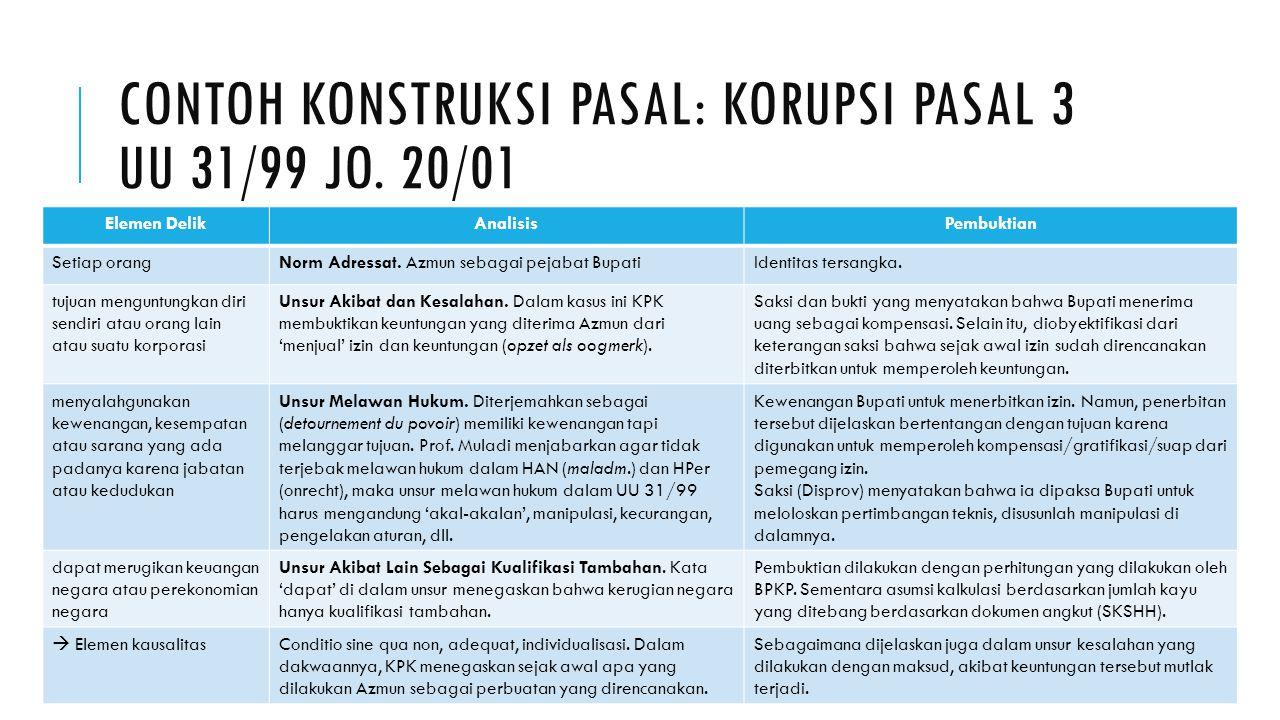 CONTOH KONSTRUKSI PASAL: PERUSAKAN HUTAN PASAL 50 (2) UU 41/1999 Contoh Kasus 2.