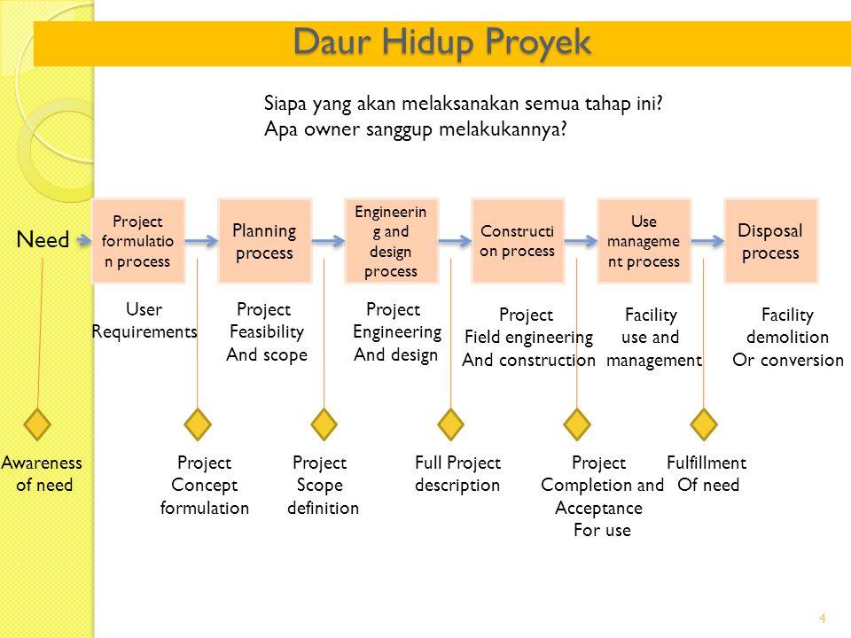 Apa itu PDS. Setiap proyek melalui suatu daur hidup proyek.
