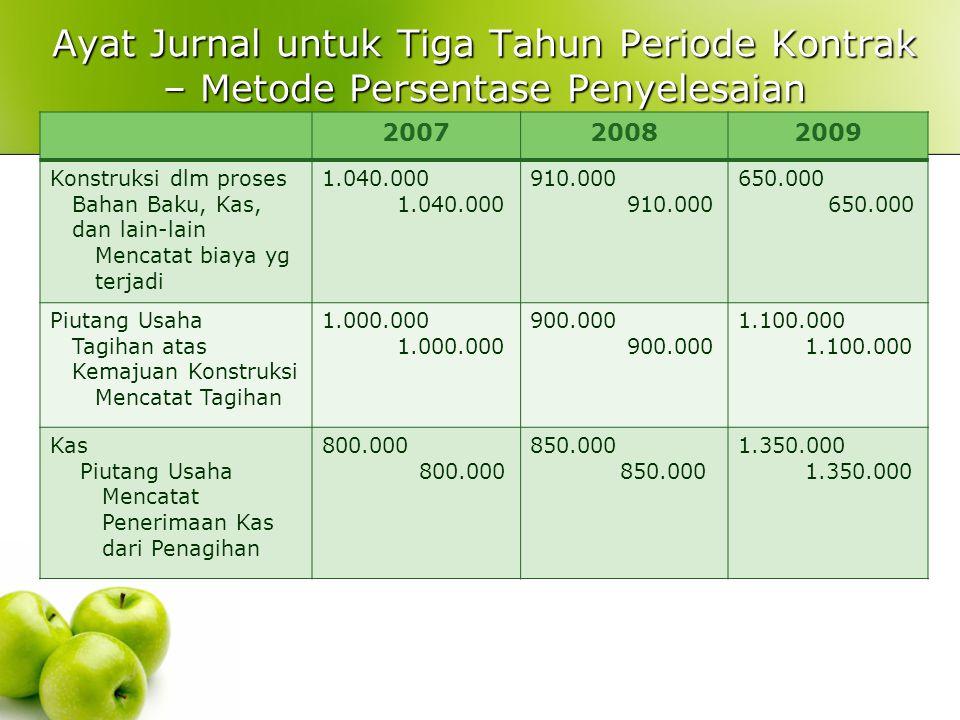 Menggunakan Akuntansi Persentase Penyelesaian: Metode Biaya ke Biaya Tahun(1) Biaya aktual yg terjadi (2) Estimasi Biaya untuk Menyelesaikan (3) Total Biaya (1) + (2) (4) Persentase Biaya (1)/(3) 2007$1.040.000$ 1.560.000$2.600.00040% 2008910.000 Total1.950.000650.0002.600.00075% 2009650.000 Total2.600.0000 100% 200720082009 Persentase Penyelesaian sampai tanggal tersebut 40%75%100% 40% 40% + 35% 40% + 35% + 25%