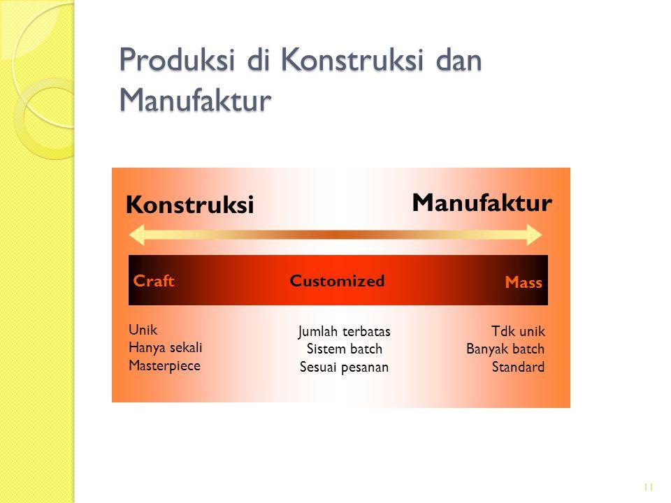 Produksi di Konstruksi dan Manufaktur Manufaktur Konstruksi Mass CraftCustomized Unik Hanya sekali Masterpiece Jumlah terbatas Sistem batch Sesuai pes