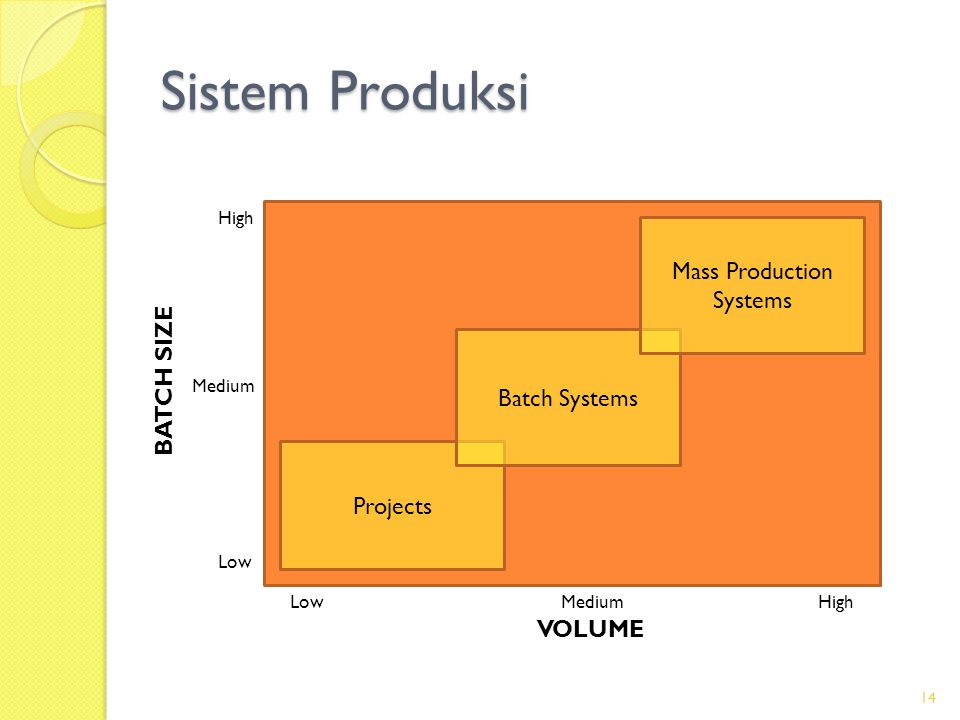 Sistem Produksi 14 Projects Batch Systems Mass Production Systems High Low Medium HighLowMedium VOLUME BATCH SIZE