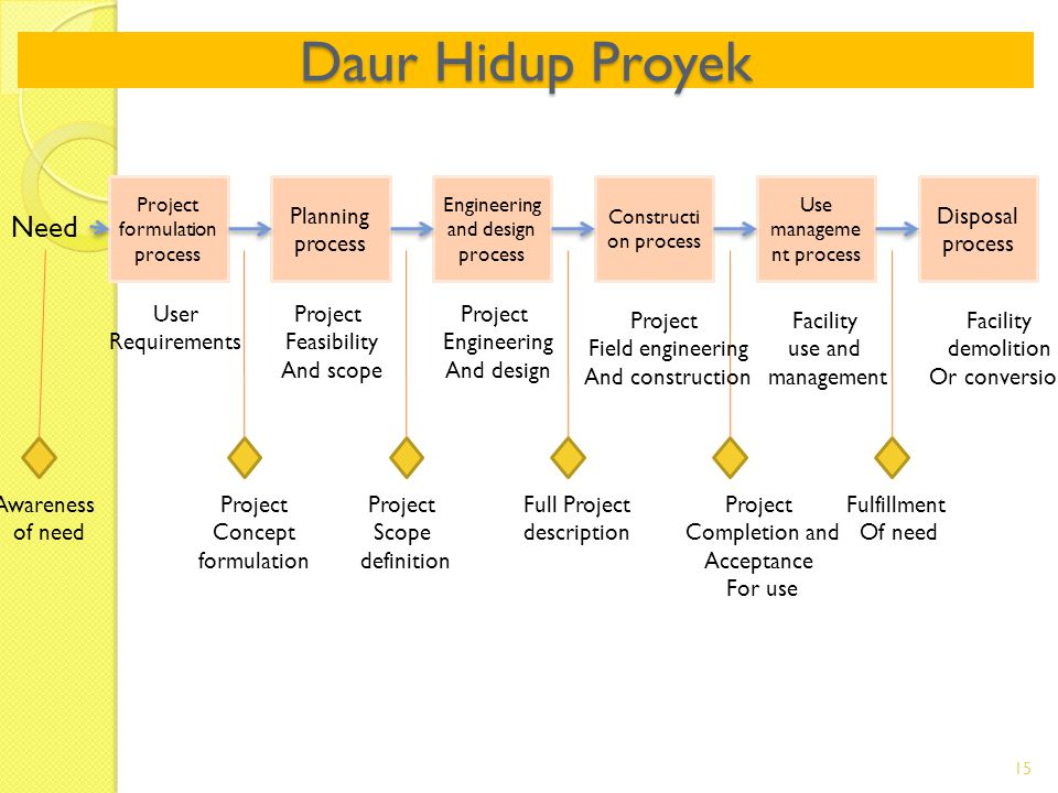 Daur Hidup Proyek 15 Project formulation process Planning process Engineering and design process Constructi on process Use manageme nt process Disposa