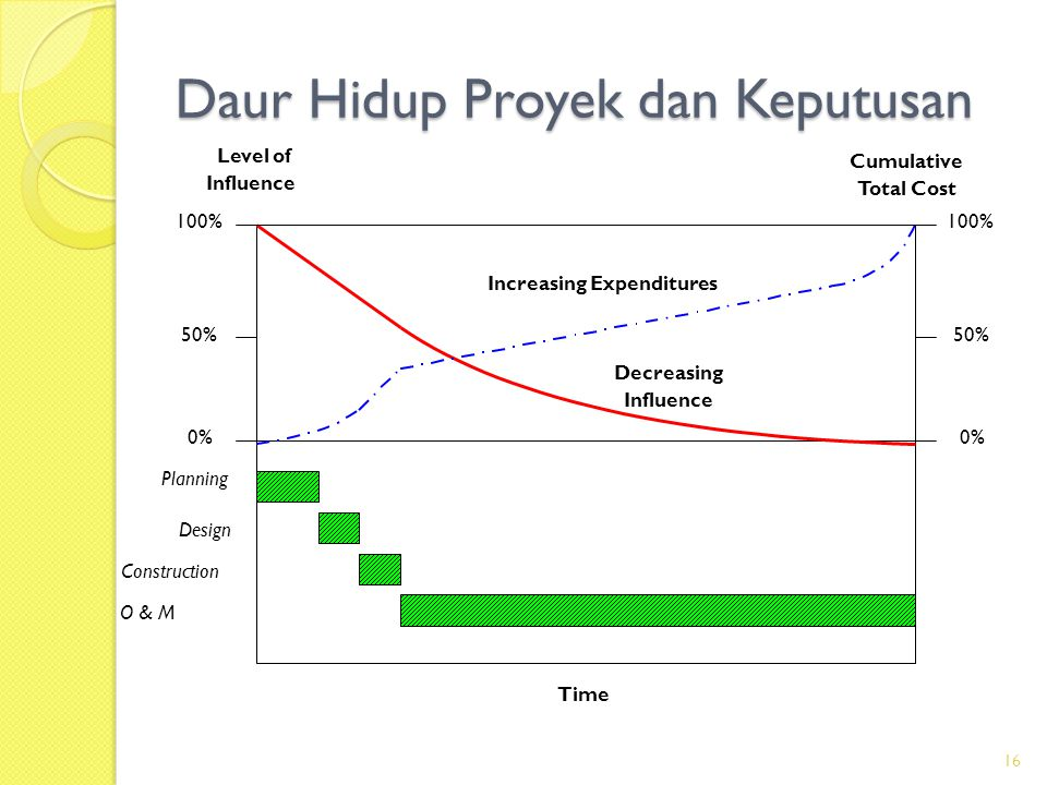 Daur Hidup Proyek dan Keputusan Level of Influence Cumulative Total Cost Increasing Expenditures Decreasing Influence Time Planning 100% 50% 0% 100% 5