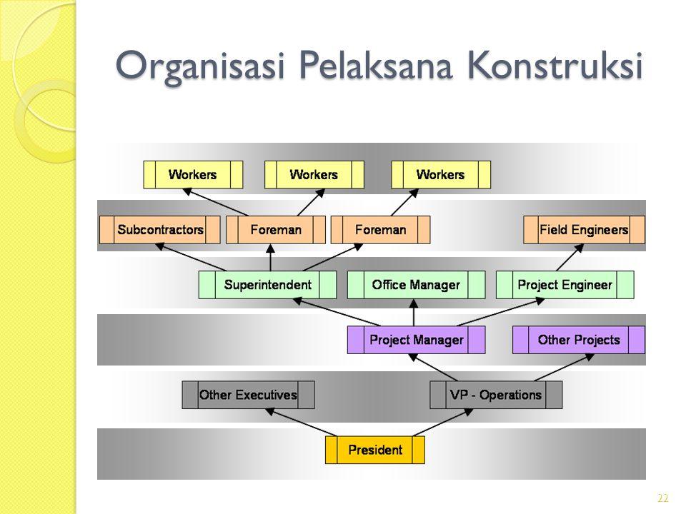 Organisasi Pelaksana Konstruksi 22
