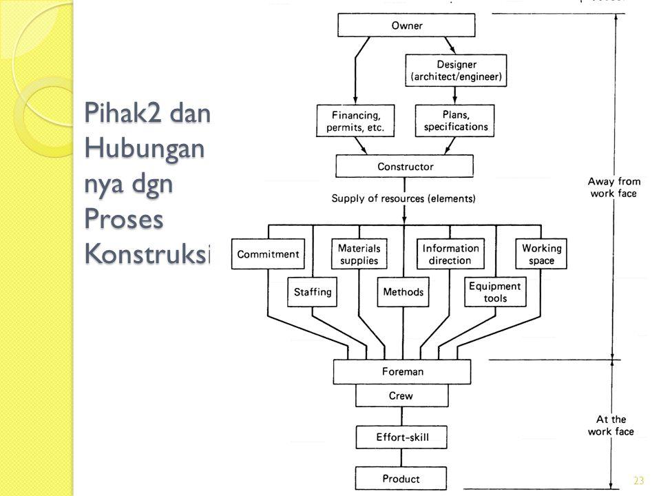 Pihak2 dan Hubungan nya dgn Proses Konstruksi 23