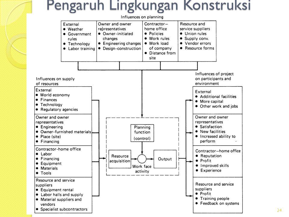 Pengaruh Lingkungan Konstruksi 24