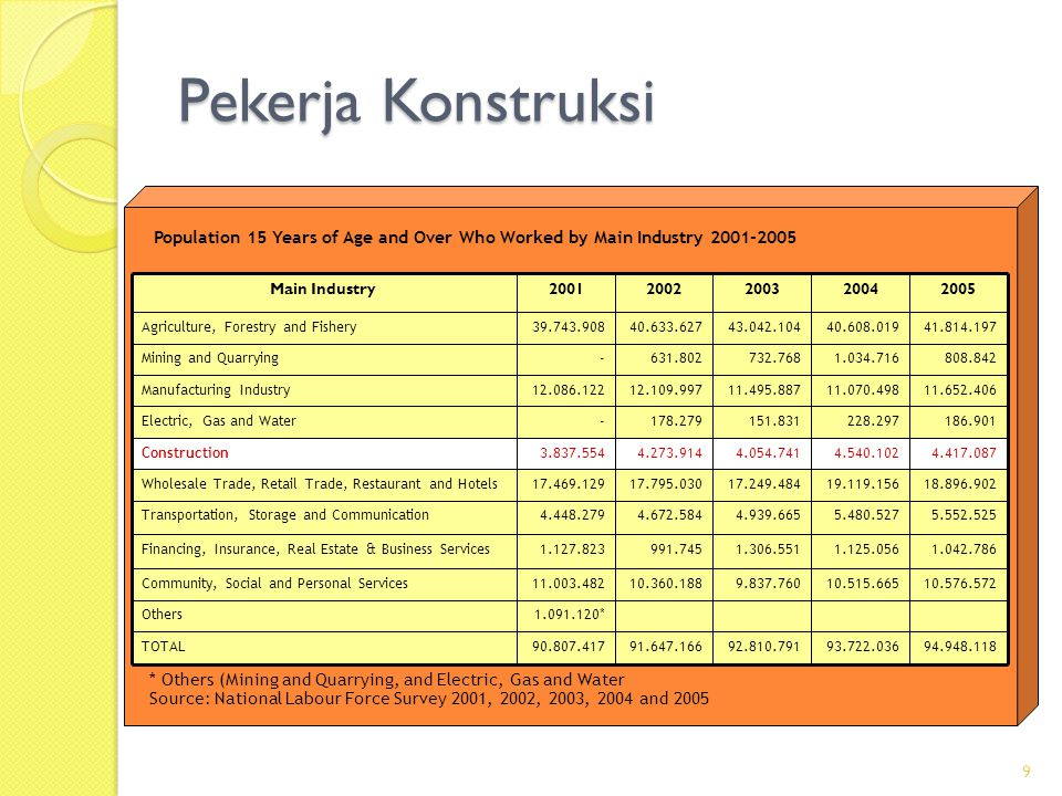 Kontribusi Konstruksi per Kapita 22,27620,13415,98513,837 Services 172,918133,423155,728120,028 Financial, Ownership and Business Services 25,65523,94220,96717,352 Transport and Communication 19,47519,58617,68215,322 Trade Hotel and Restaurant 29,60027,76323,76623,270 Construction 100,111128,70286,337- Electricity, Gas and Water Supply 58,96151,32745,72641,893 Manufacturing Industry 190,286231,364254,865- Mining and Quarrying 8,7287,5667,3556,626Agriculture, Livestock, Forestry and Fishery 2004**2003*20022001 * Preliminary Figures **Very Preliminary Figures Per Capita Contribution of Sectoral GDP 2001–2004 (Million Rupiahs) 10