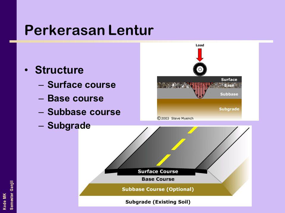 Kode MK Semester Ganjil Perkerasan Lentur •Structure –Surface course –Base course –Subbase course –Subgrade