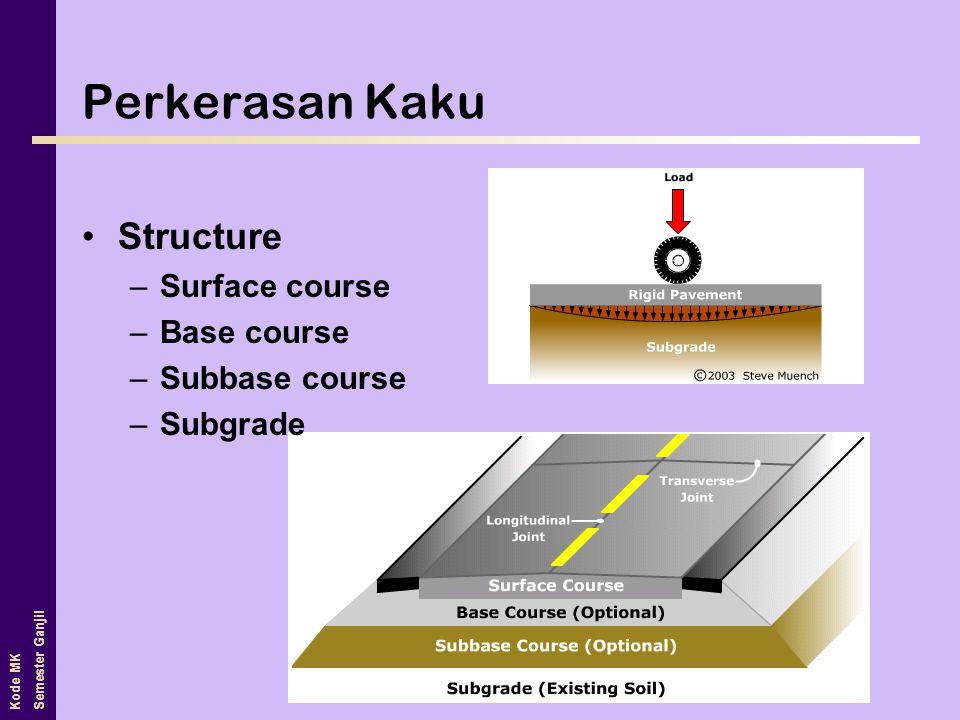 Kode MK Semester Ganjil Perkerasan Kaku •Structure –Surface course –Base course –Subbase course –Subgrade