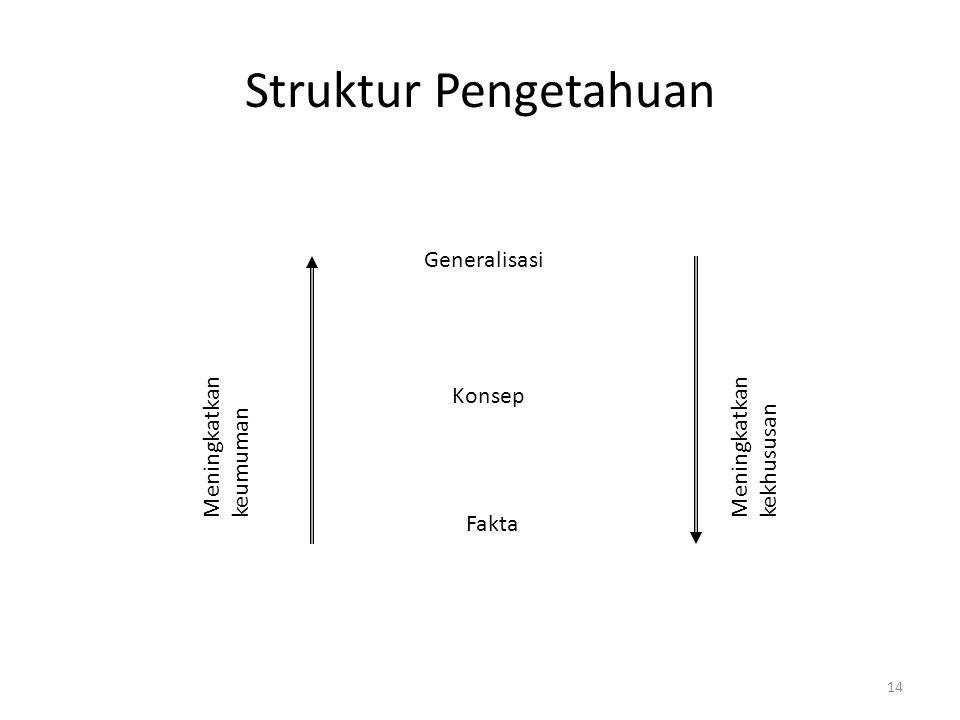 14 Struktur Pengetahuan Generalisasi Konsep Fakta Meningkatkan keumuman Meningkatkan kekhususan