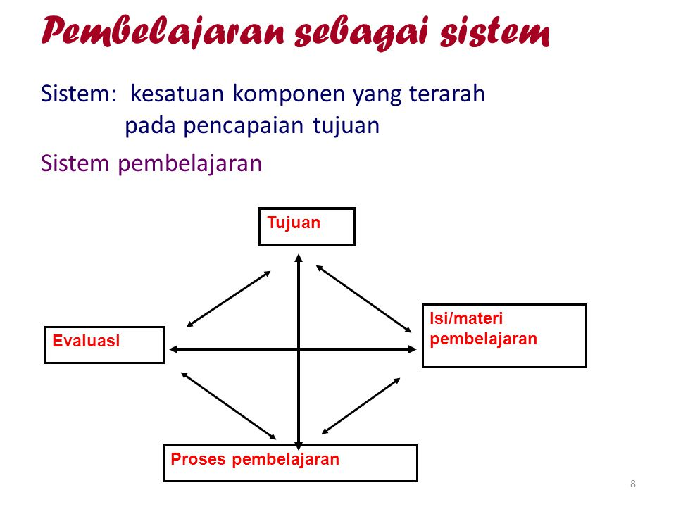 8 Pembelajaran sebagai sistem Sistem: kesatuan komponen yang terarah pada pencapaian tujuan Sistem pembelajaran Tujuan Isi/materi pembelajaran Proses