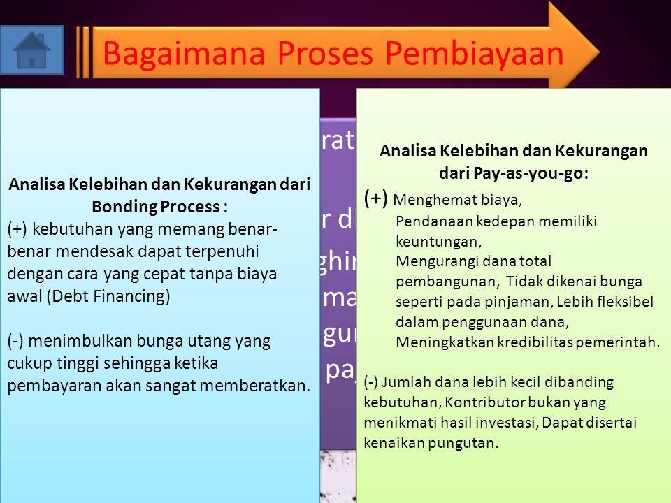 Bagaimana Proses Pembiayaan 1.Bonding process (surat obligasi atau surat pengakuan hutang) 2.Pay-as-you-go (bayar dimuka) Tujuannya adalah menghindari biaya tinggi yang terkait dengan peminjaman dana.
