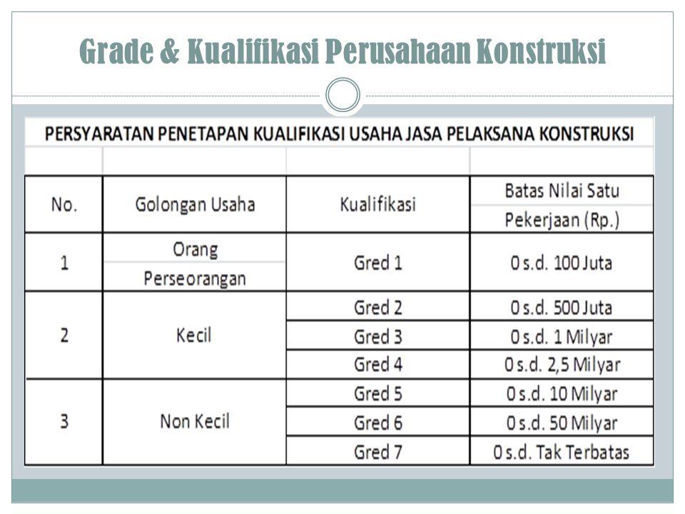 Grade & Kualifikasi Perusahaan Konstruksi