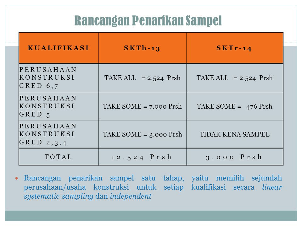 Rancangan Penarikan Sampel SKTh-13 A.