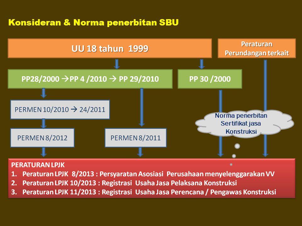 Substansi Pengaturan 1.Penyelenggara Penerbitan SBU 2.Klasifikasi dan Kualifikasi Usaha 3.Lingkup Registrasi Usaha 4.Biaya Sertifikasi dan Registrasi 5.Peraturan Peralihan 6.SIKI – LPJK Nasional 7.Asosiasi penyelenggara VVA