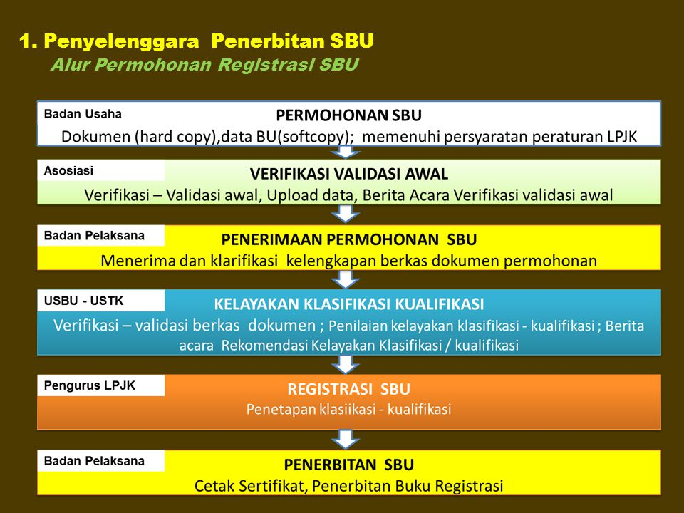 1. Penyelenggara Penerbitan SBU Alur Permohonan Registrasi SBU