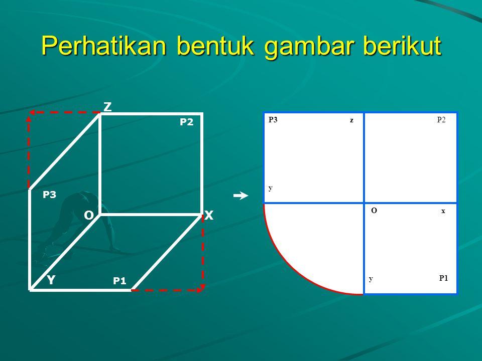 Perhatikan gambar berikut ini! Selanjutnya, dari gambar di Samping dapat kita lihat bahwa perpotongan tiga bidang proyeksi tersebut membentuk tiga bua