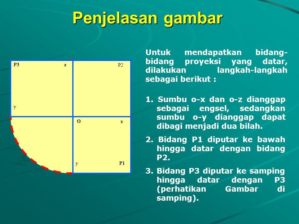 Perhatikan bentuk gambar berikut Z P3 O X Y P1 P2 P2 P2 P3 z y O x y P1