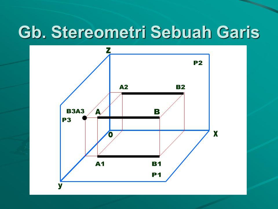 P2 P3 A3 A A1 P1 Proyeksi Sebuah Titik Gb. Stereometri x A2 y z o P2 A2 P3 Z A3 Y O X A1 P1 Y Gb. Proyeksi
