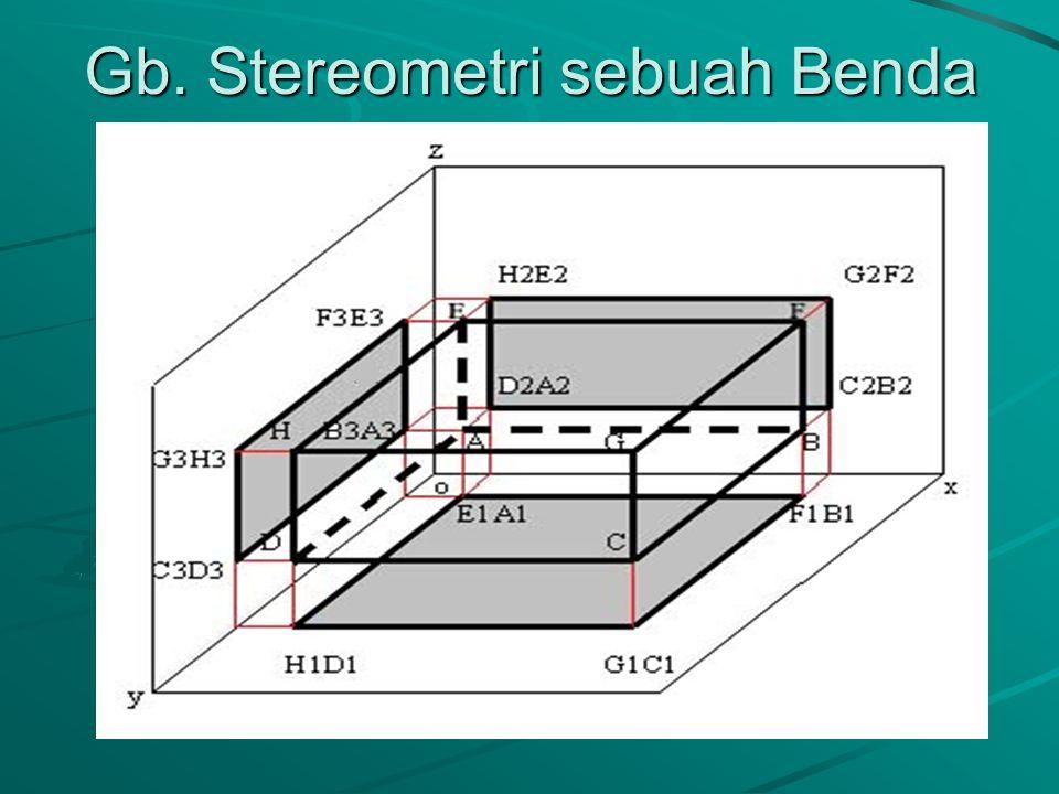 Gb. Proyeksi Sebuah Bidang P2 D2 C2 A2 B2 O X D1A1 C1B1 Y P1 P3 Z C3D3 B3A3 Y